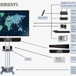Presents, la diffusion vidéo et la vidéoconférence comme sur des roulettes ! © DR